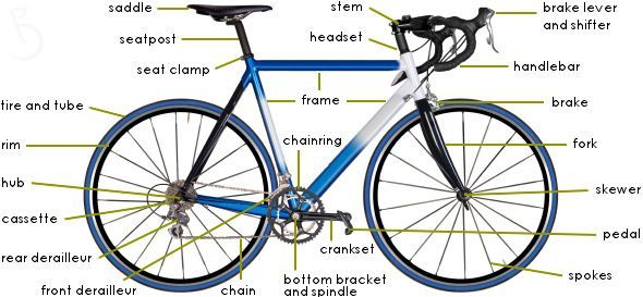 what are the parts of a bike
